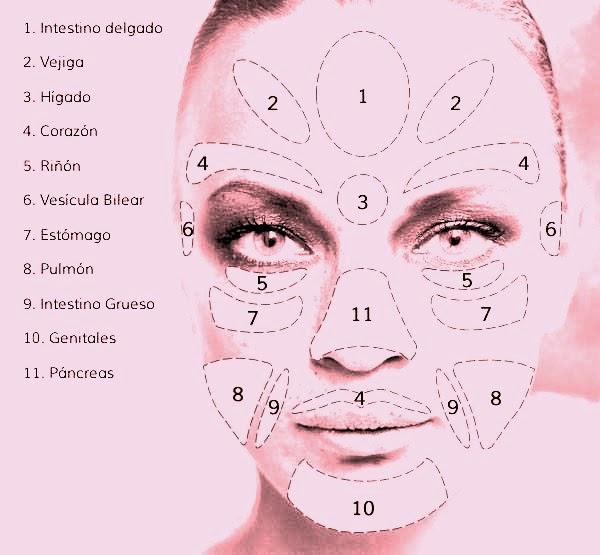 Refexiología Facial