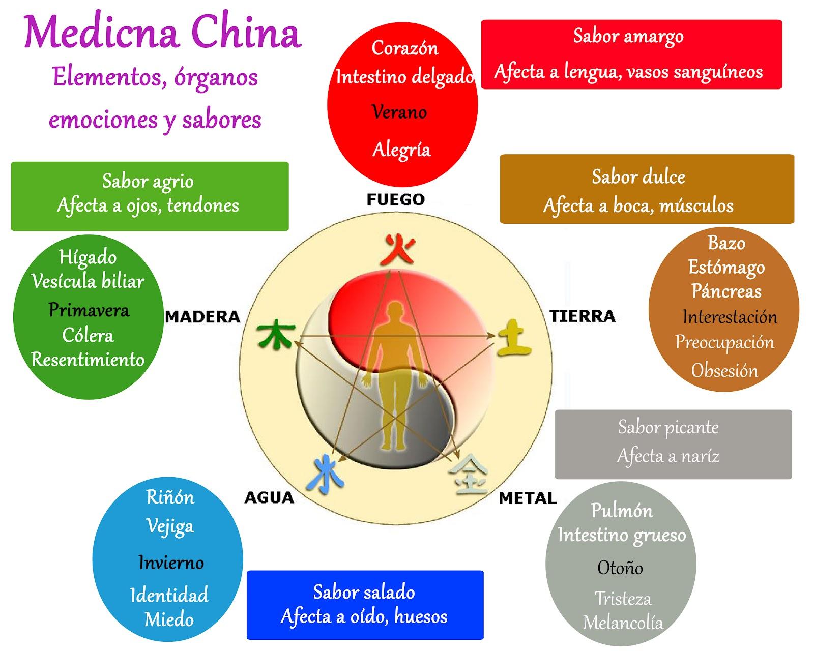 Resultado de imagen de medicina china y los elementos